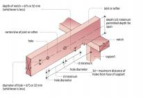 Maximum permitted sizes for holes and notches in joists