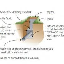 excess water diverted through soil drain