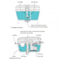 a cartridge flush system